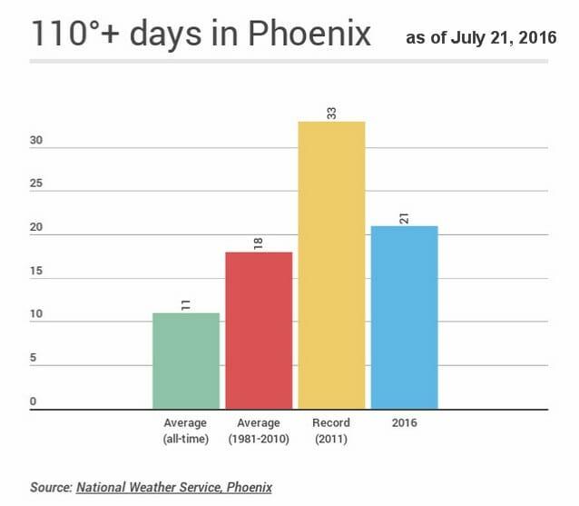 Over-110°F+in-Phoenix